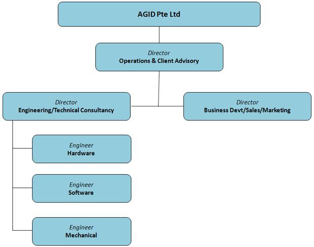 Organization Ag Industrial Design